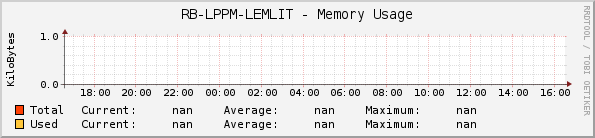 RB-LPPM-LEMLIT - Memory Usage