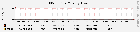 RB-FKIP-CORE - Memory Usage