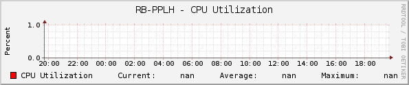 RB-PPLH - CPU Utilization