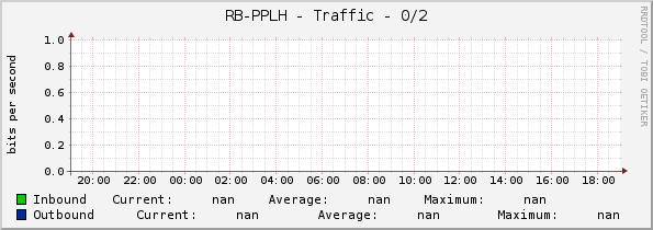 RB-PPLH - Traffic - ether2