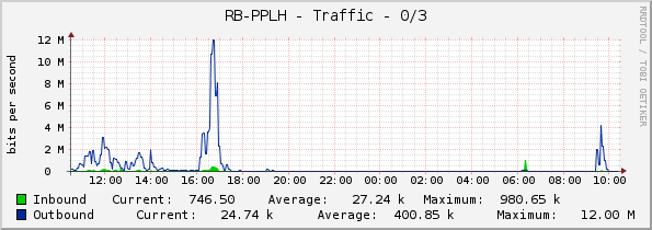 RB-PPLH - Traffic - ether3