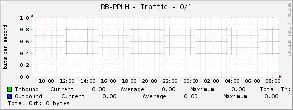 RB-PPLH - Traffic - ether1
