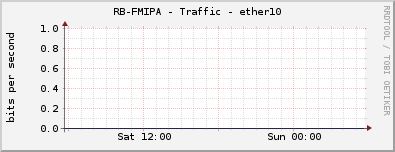 RB-FMIPA - Traffic - ether10