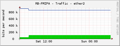 RB-FMIPA - Traffic - ether2