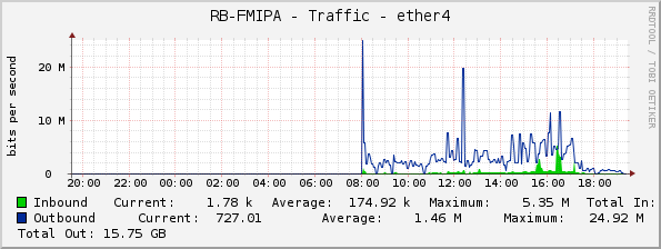 RB-FMIPA - Traffic - ether4