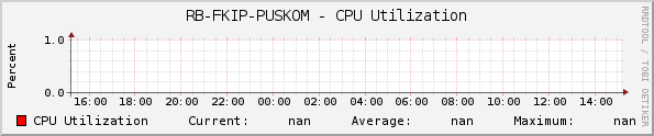 RB-FKIP-PUSKOM - CPU Utilization