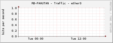 RB-FAHUTAN - Traffic - ether3