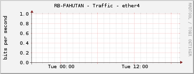 RB-FAHUTAN - Traffic - ether4
