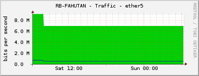 RB-FAHUTAN - Traffic - ether5