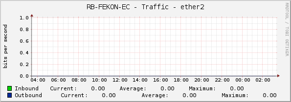 RB-FEKON-EC - Traffic - ether2