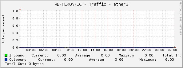 RB-FEKON-EC - Traffic - ether3