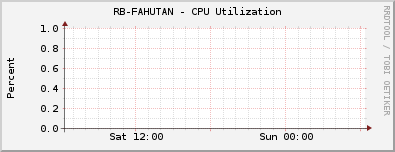 RB-FAHUTAN - CPU Utilization