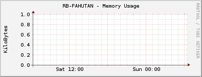 RB-FAHUTAN - Memory Usage