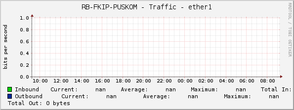 RB-FKIP-PUSKOM - Traffic - ether1