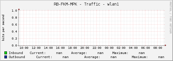 RB-FKM-MPK - Traffic - wlan1