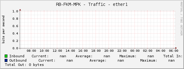 RB-FKM-MPK - Traffic - ether1