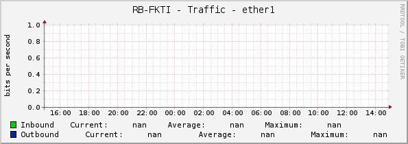 RB-FKTI - Traffic - ether1