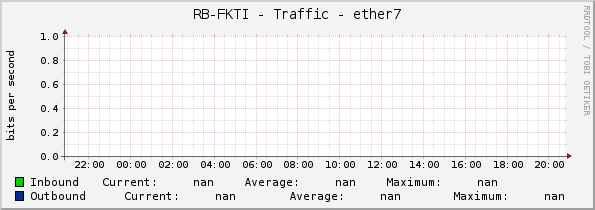 RB-FKTI - Traffic - ether7