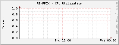 RB-FPIK - CPU Utilization