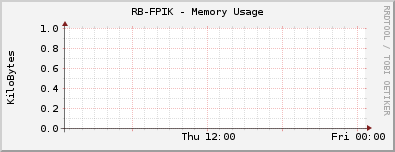 RB-FPIK - Memory Usage