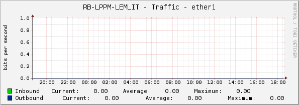 RB-LPPM-LEMLIT - Traffic - ether1