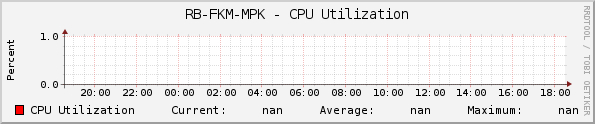 RB-FKM-MPK - CPU Utilization