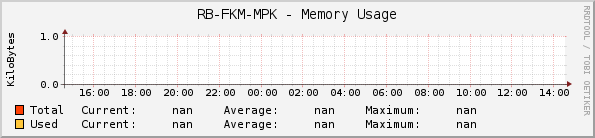 RB-FKM-MPK - Memory Usage