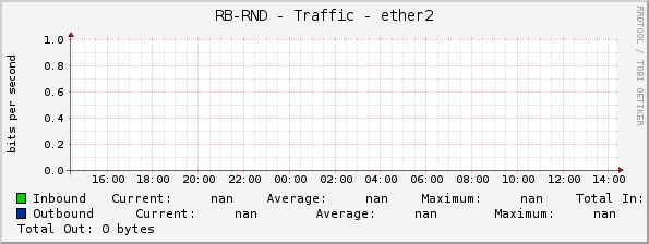 RB-RND - Traffic - ether2