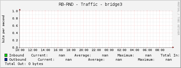 RB-RND - Traffic - bridge3