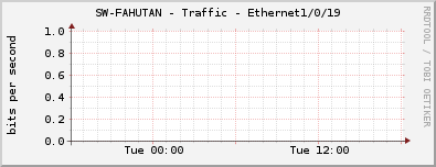 SW-FAHUTAN - Traffic - Ethernet1/0/19