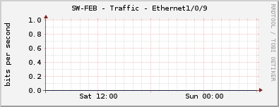 SW-FEKON - Traffic - Ethernet1/0/9