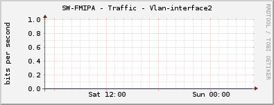 SW-FMIPA - Traffic - Vlan-interface2